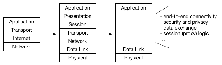 The traditional TCP/IP stack and the features it provides.
