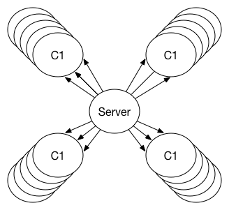 Traditional client-server model for content distribution.
