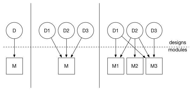 Design to module mapping (i.e., module dependencies).